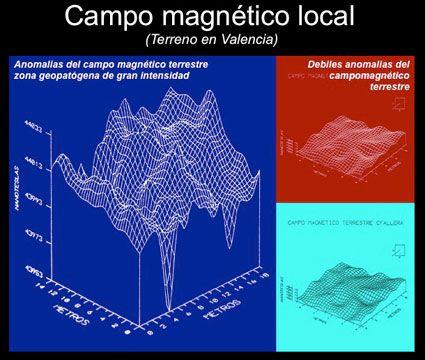 campo-magnetico