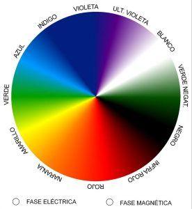 formas-escala-fases-colores