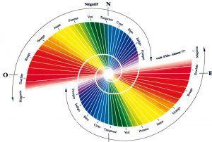 formas-espiral-colores