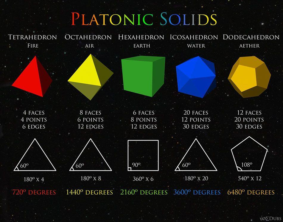 Los Sólidos Platónicos – Terra Áurea